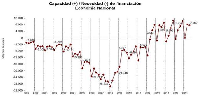 Gráfico del INE del ahorro