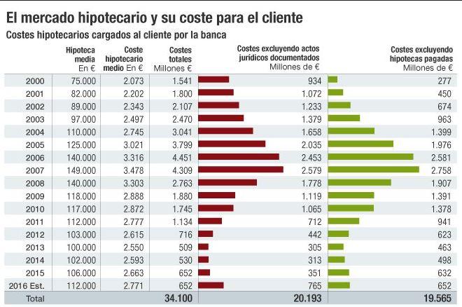 Demandas por gastos de la hipotecas
