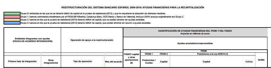Rescate bancario español 2017
