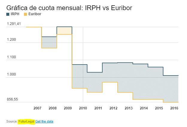Hipoteca IRPH vs Hipoteca Euribor