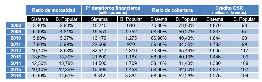 Ratios Banco Popular vs sistema financiero