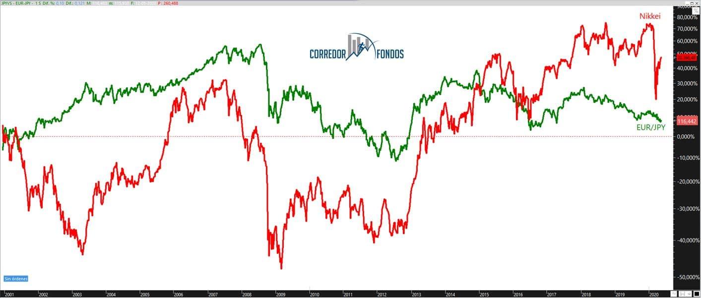 bolsa japonesa y yenes