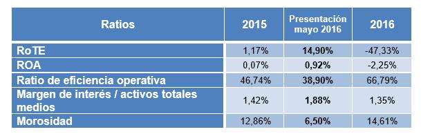 Ratios Banco Popular