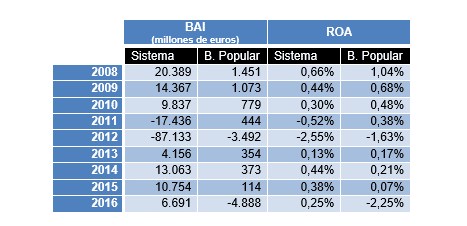 BAI y ROA de Banco Popular