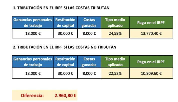 IRPF de las costas judiciales